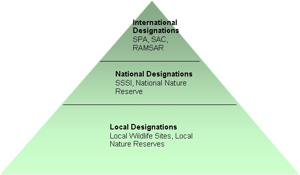 Hierarchy of nature conservation designations